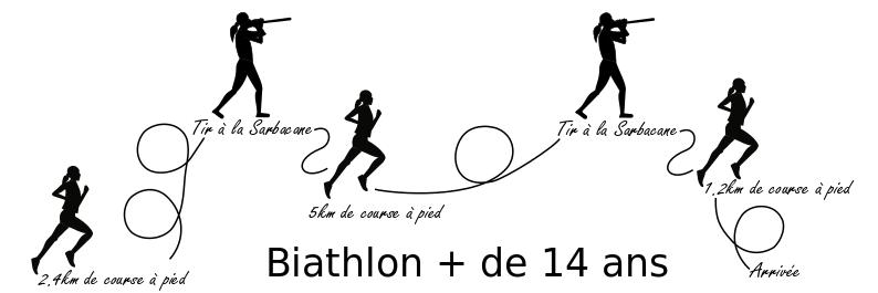 Biathlon +de14A site internet